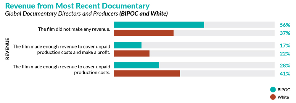 Bar graph of Revenue from Most Recent Documentary where 56% of BIPOC respondents made no revenue on their most recent documentary as opposed to 37% of white respondents.