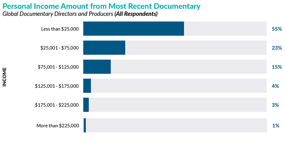 Bar graph of Personal Income Amount from Most Recent Documentary where 55% of respondents made less than $25,000.