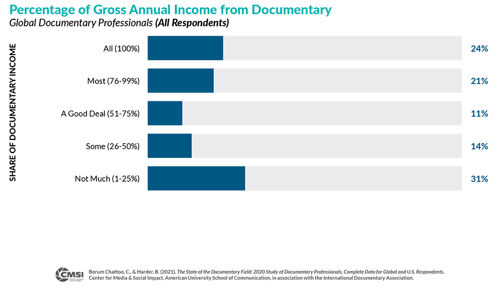 Bar graph of Percentage of Gross Annual Income from Documentary where 45% of respondents said less than 50% of their gross annual income comes from documentary.
