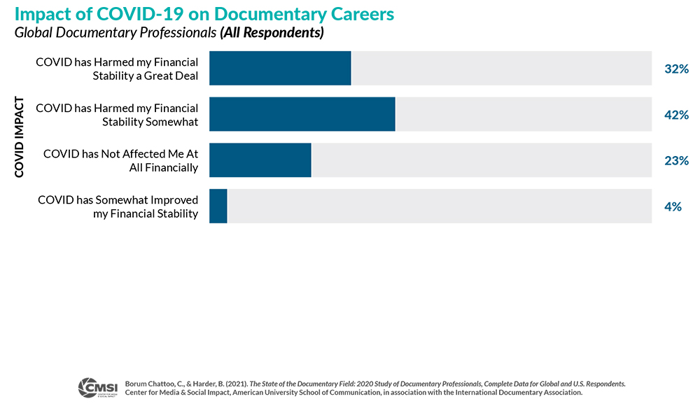 Bar graph of Impact of COVID-19 on Documentary Careers where 74% of respondent's reported their financial stability was at least somewhat harmed by COVID.
