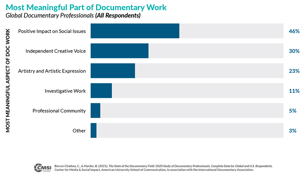 Bar graph of Most Meaningful Part of Documentary Work where 46% of respondents said positive impact on social issues.